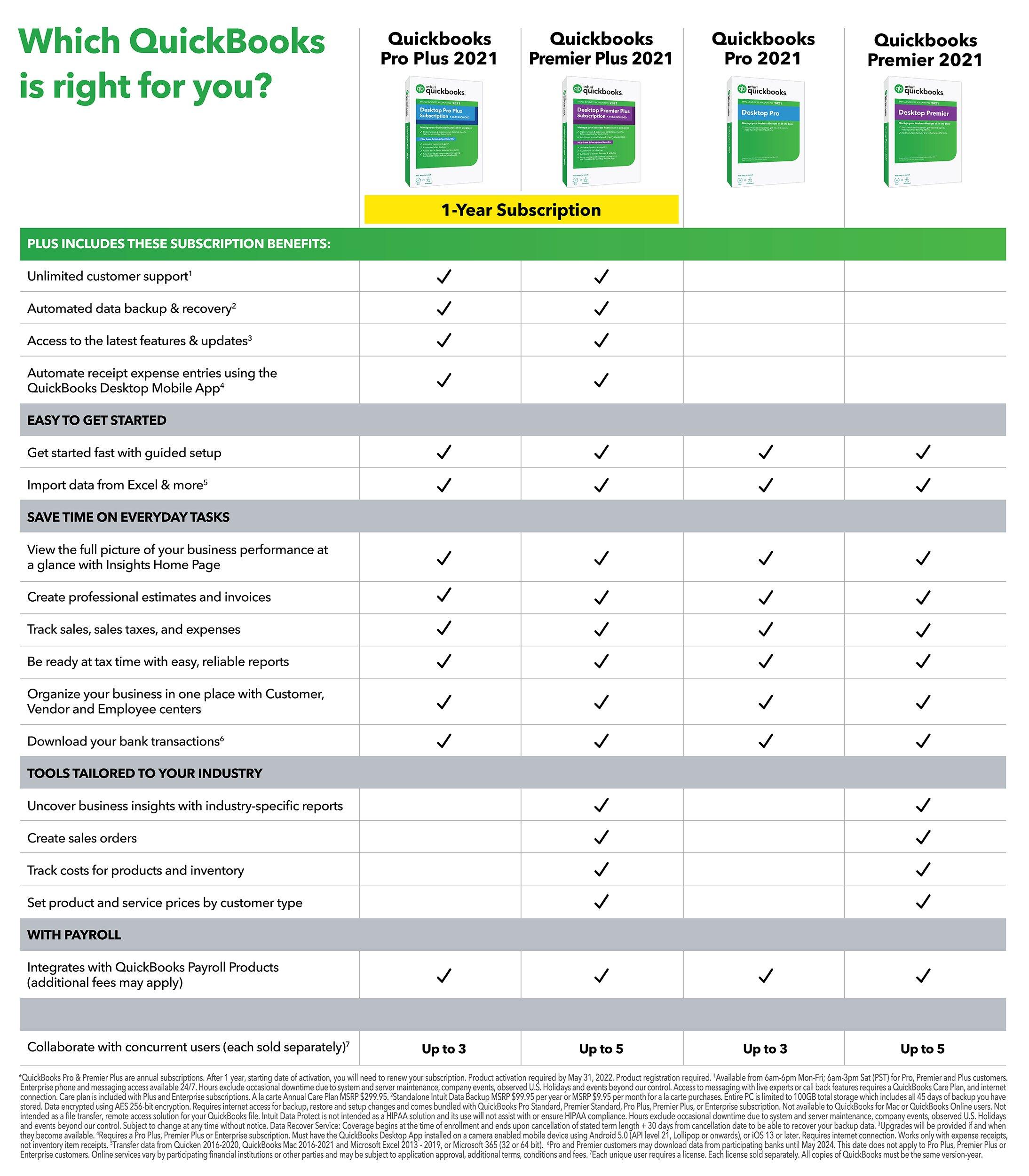 QuickBooks Desktop Comparison Chart 2021