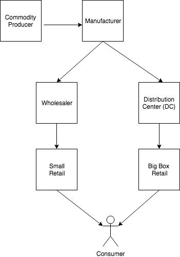 Supply Chain Chart