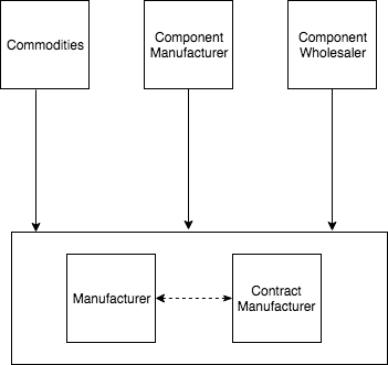 Supply Chain Chart 2