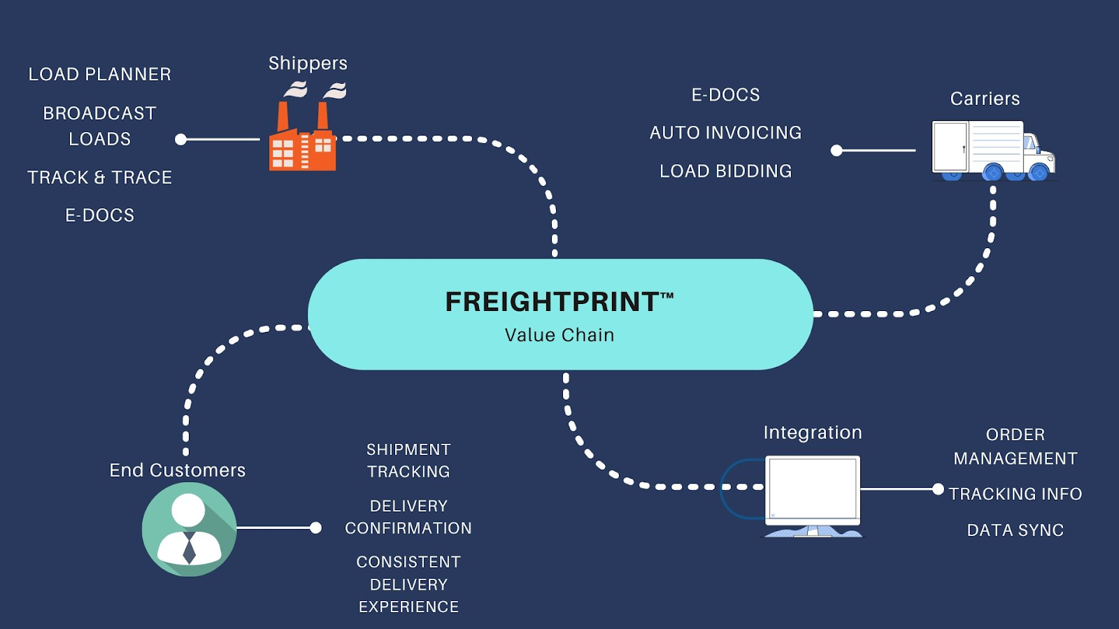 freightprint - order time - value chain