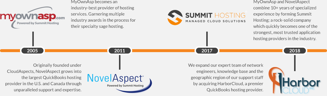 Summit Hosting Timeline